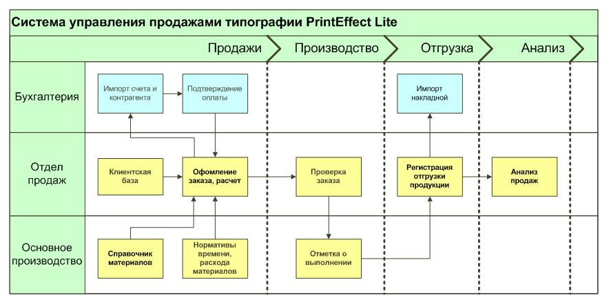 Полиграфический калькулятор PrintEffect Lite