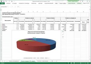 Анализ продаж типографии по видам продукции